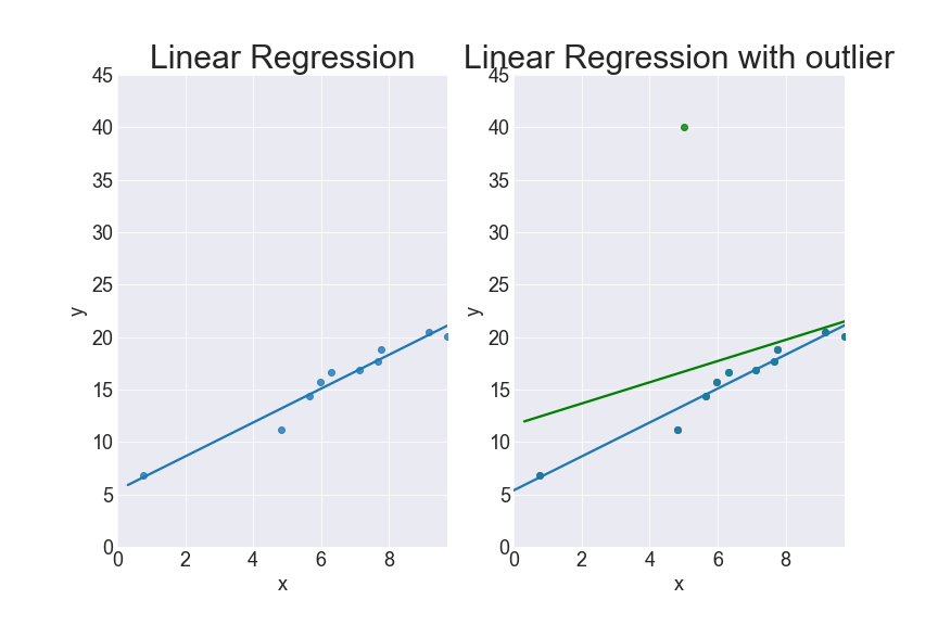 picture showing that an outlier can ruin the linear regressor