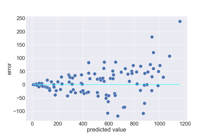 picture showing the error's variance is not constant