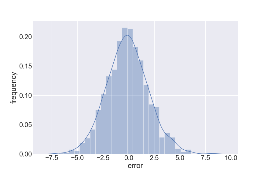 histogram of errors forms a normal distribution