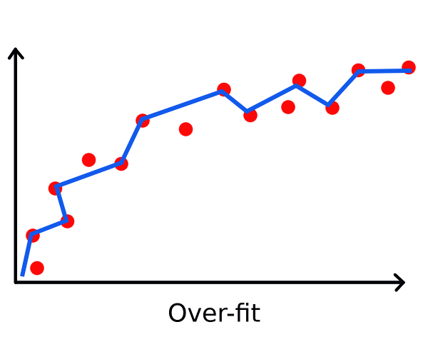 Illustration of over-fitting
