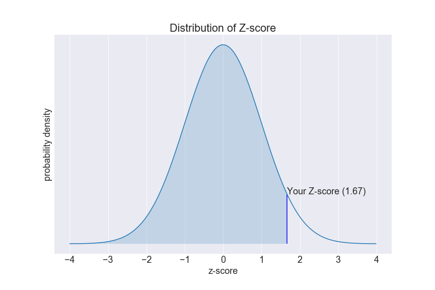 the graph shows the distribution of z-score (a normal distribution with mean = 0 and sigma = 1).