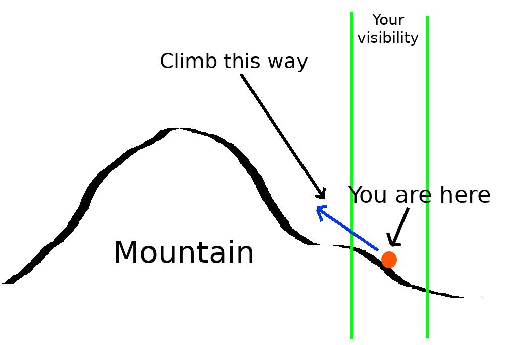 illustration of Gradient Accent method