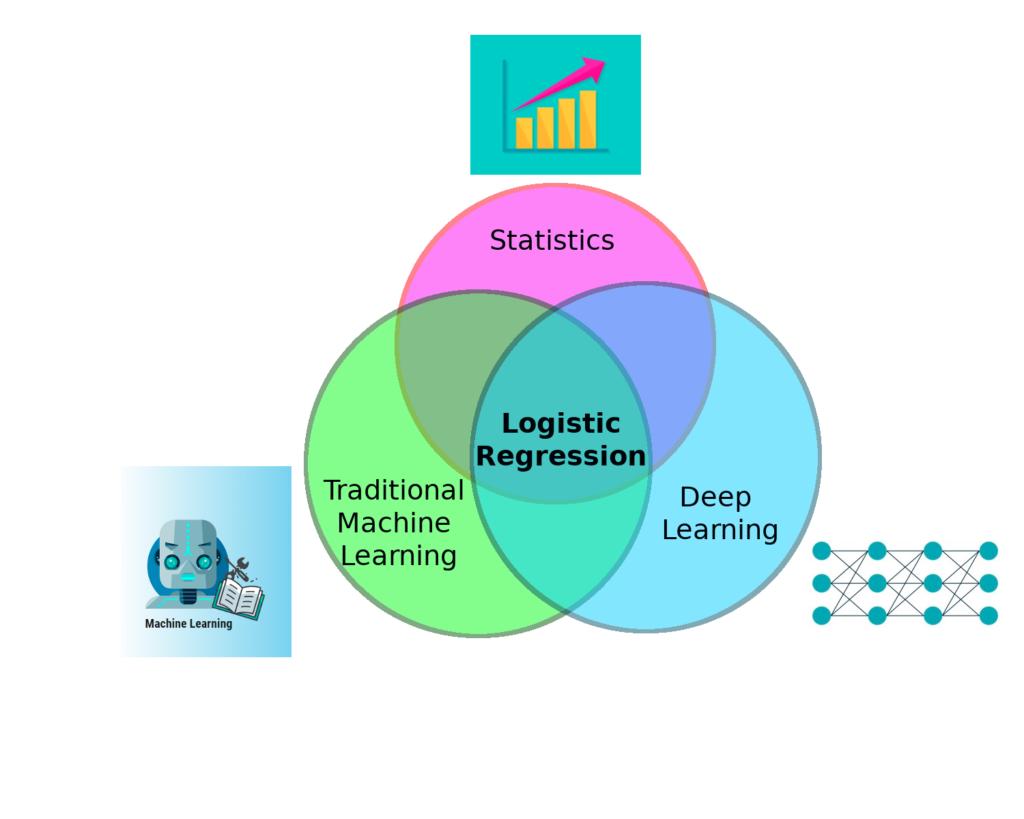 Logistic regression in different disciplines