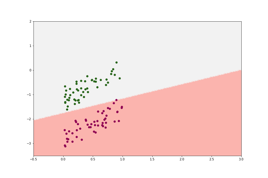 picture showing Logistic Regression works well with good datasets