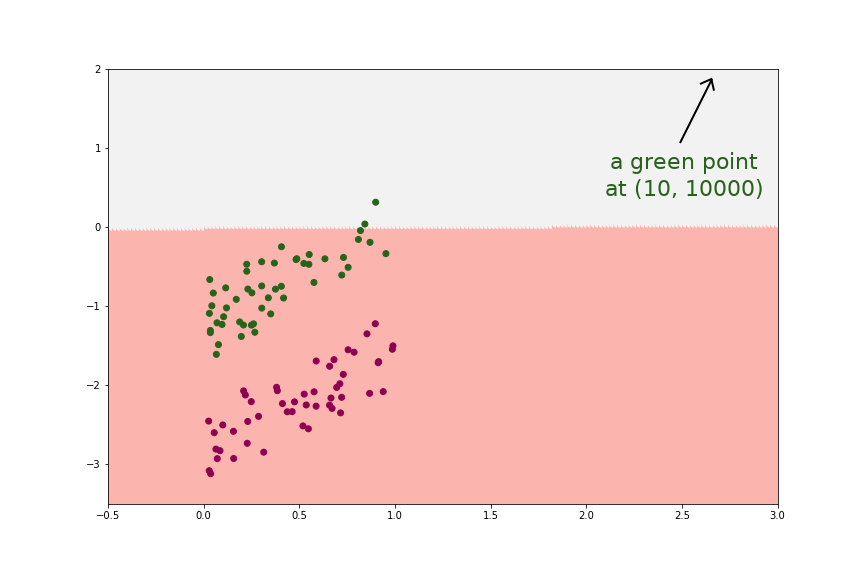 picture showing Logistic Regression crashed with just 1 big-influential