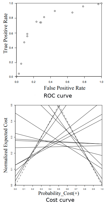 The first graph: a ROC curve that is represented by a set of points. The second graph: the continuous lines are the corresponding ROC points after being moved to Cost space. The 2 dashed lines show the performance of a Random Classifier.