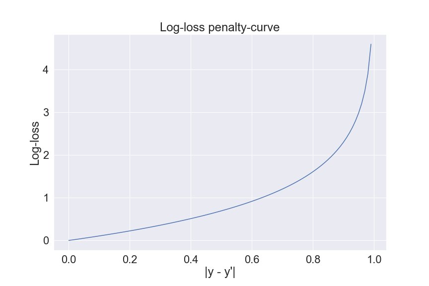 The Log-loss penalty-curve