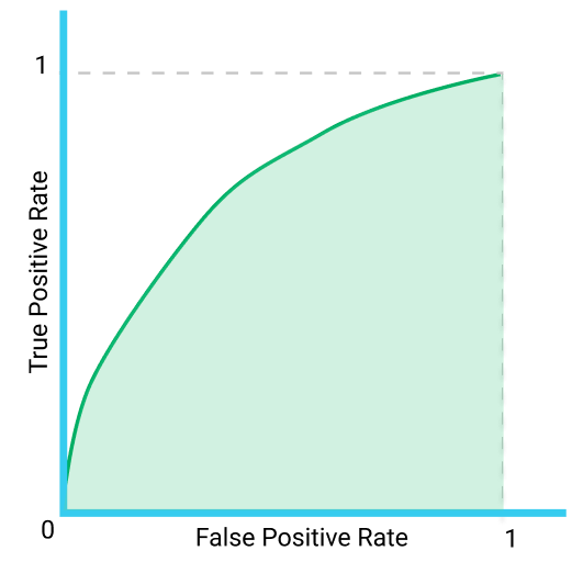 example of the area under the ROC curve