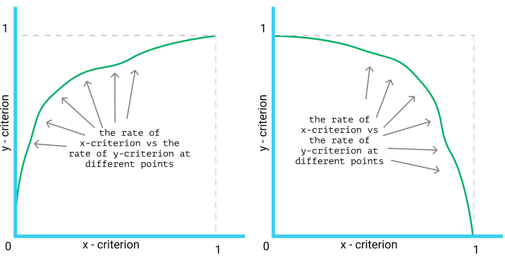2 examples of curves for performance evaluation.