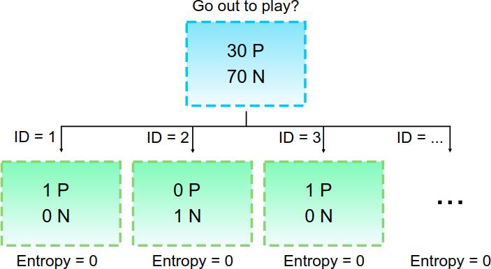 the id code split the data into n chunks, with 1 sample each chunk