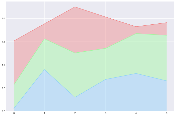 stacked-area plot