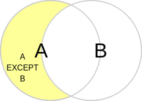 SQL's Except Venn-diagram