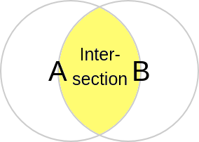 SQL's Intersect Venn-diagram