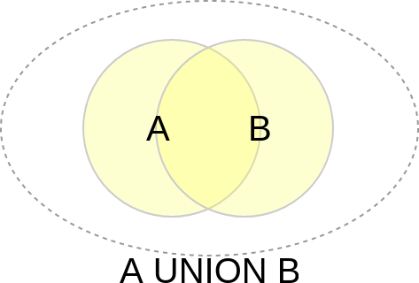 SQL's Union Venn-diagram
