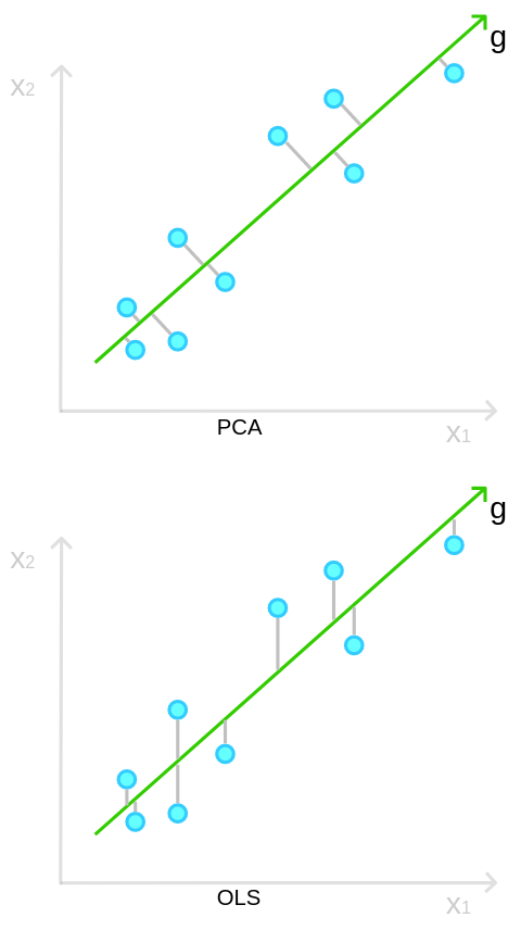 PCA vs OLS in terms of the objective function.