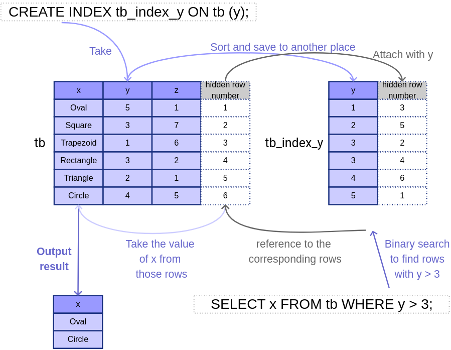 Illustration of Indexing.