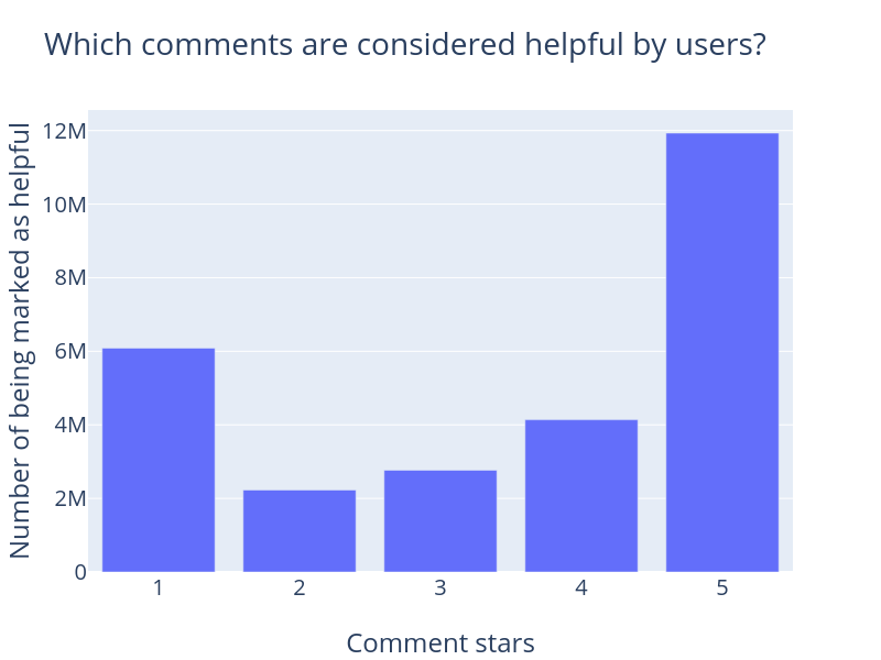 Comment Stars Helpful
