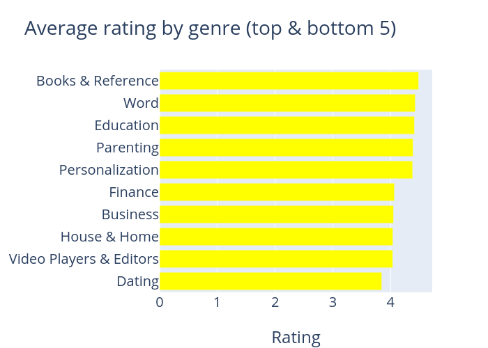 Rating By Genre