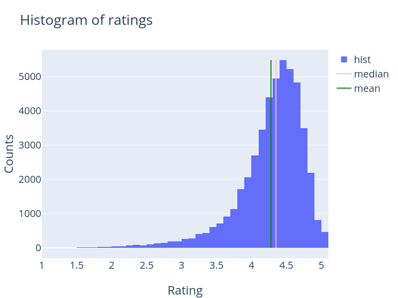 Rating Histogram