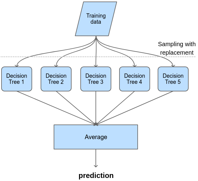A simple diagram of bagging with decision trees