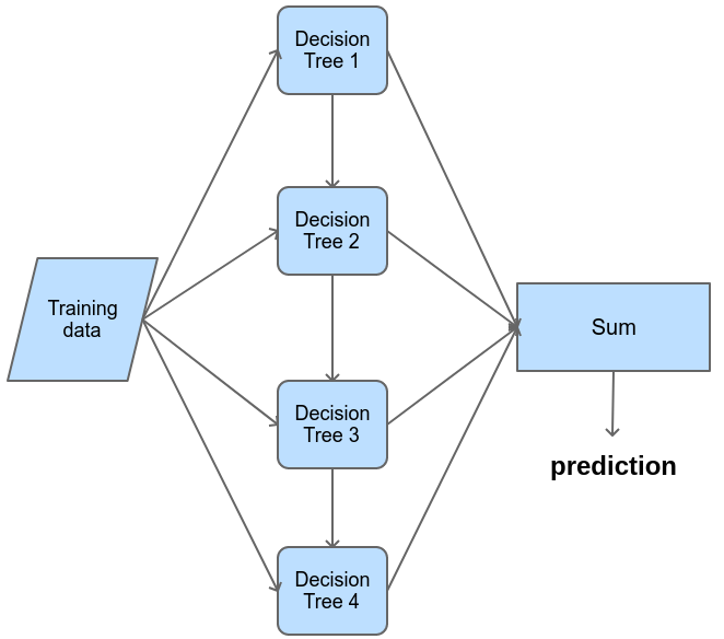 A simple diagram of boosting with decision trees