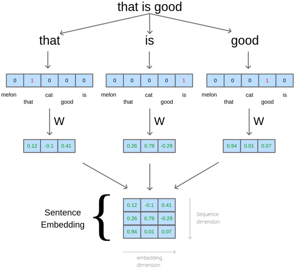 Sentence embedding flow-graph.