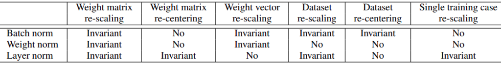 Invariance of normalization methods.