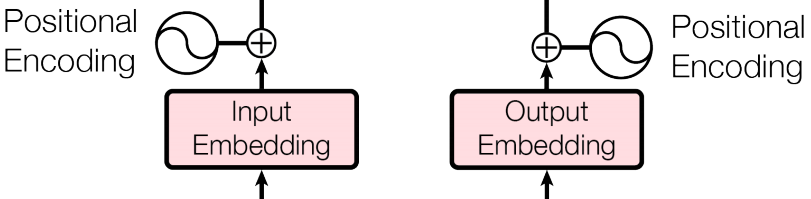 Sequence Embedding and Positional Encoding