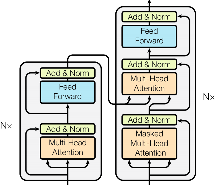 Encoder-Decoder stack
