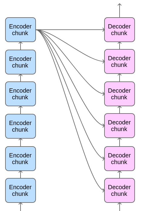 the whole view of Encoder-Decoder stack