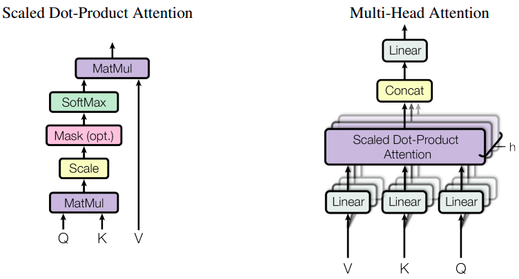 Details about Attention layers.